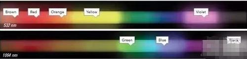 激光可以清洗油颜色的纹身