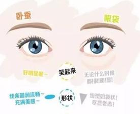 眼袋和卧蚕的区别之处