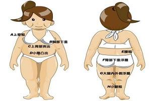 吸脂手术后要预防并发症